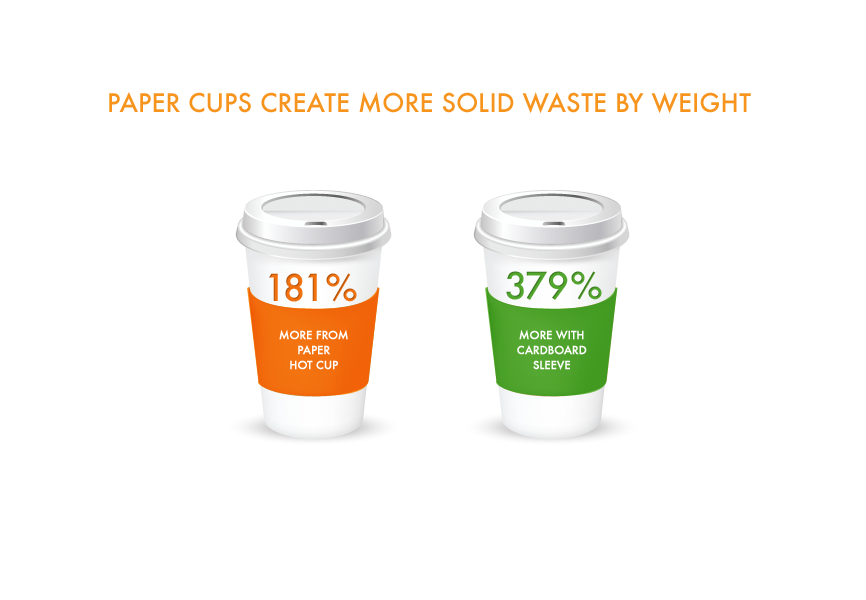 foam paper cup waste comparison